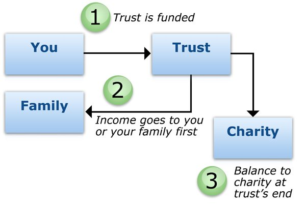 How a Charitable Remainder Trust Works